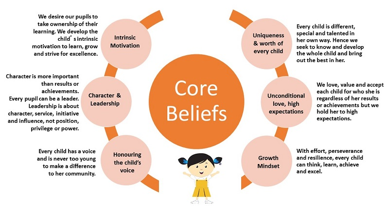 core values and beliefs and nursing This post will define the assumptions, beliefs, and values that underlie nursing theory and provide examples related to the 4 nursing metaparadigm concepts core values are generally global, that is, related to humankind as a whole ( denehy, 2001) personal values are the result of your unique life and.