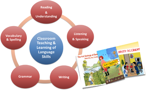 EN 002 Classroom Teaching and Learning of Language Skills